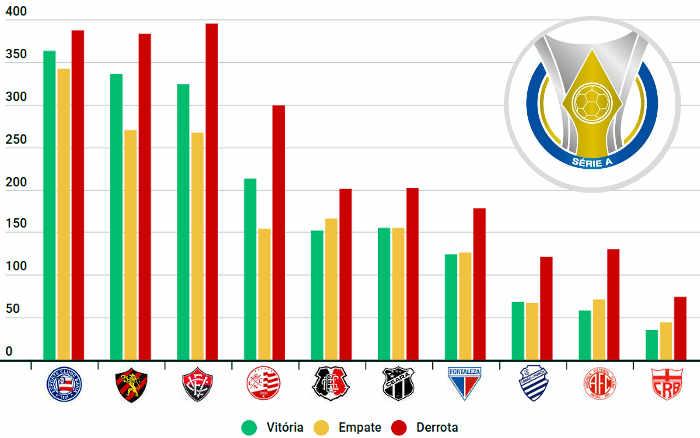 O ranking nordestino no Brasileirão, com 42 clubes de 1959 a 2020; Sport passou o Vitória