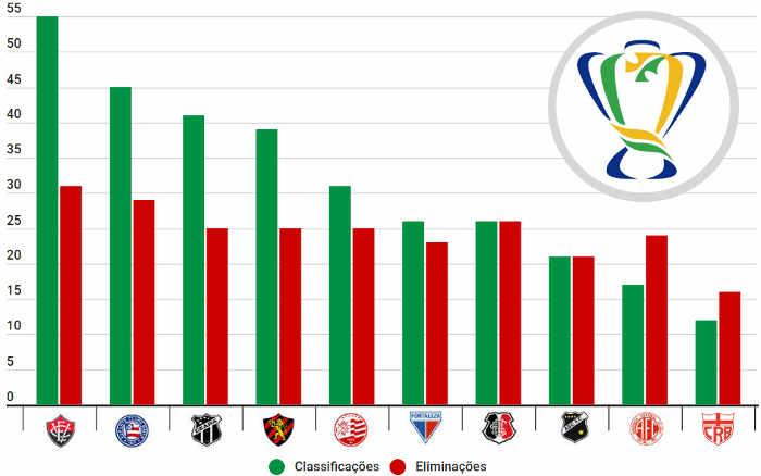 Top 20 | Os clubes do Nordeste com mais classificações na Copa do Brasil até 2020