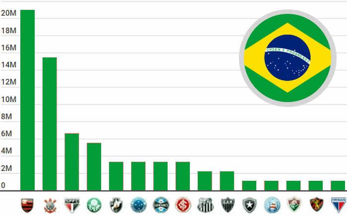 As 18 maiores torcidas femininas do Brasil; pesquisa estima 78 milhões de torcedoras