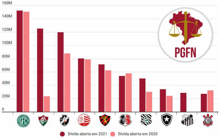2021 | O ranking de dívidas na União entre os 60 clubes das Séries A, B e C; quase R$ 1 bi