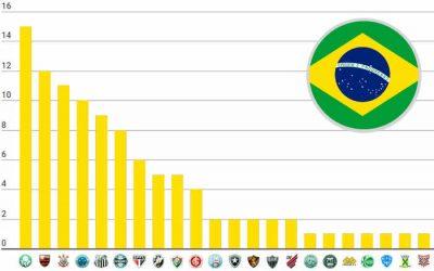 O ranking de títulos nacionais do Brasil, com 102 estrelas; Verdão amplia recorde