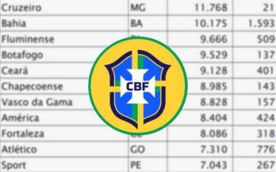 Top 50 | O Ranking Nacional da CBF tem 12 clubes do Nordeste em 2021; Bahia em 11º