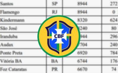 Top 50 | O Ranking Feminino da CBF tem 13 clubes do Nordeste em 2021; Vitória em 10º