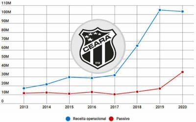 Balanço do Ceará em 2020 registra o 6º superávit e mantém receita na pandemia