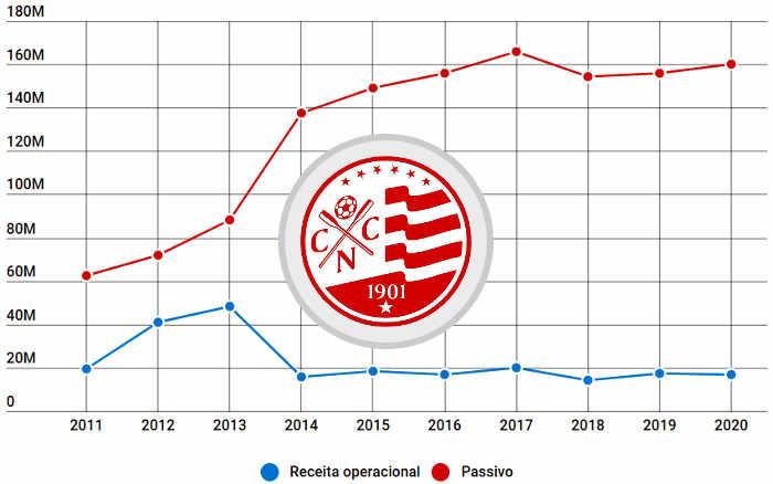 Balanço do Náutico em 2020 traz 10º déficit seguido e republicação de outros dois anos