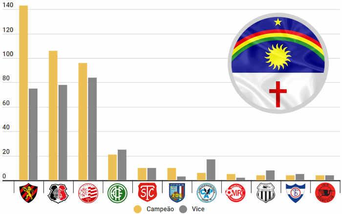 O ranking de títulos em Pernambuco de 1915 a 2020, do infantil ao profissional; 426 taças