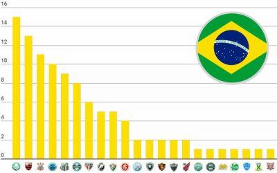 O ranking de títulos nacionais do Brasil, com 103 estrelas; Flamengo se aproxima