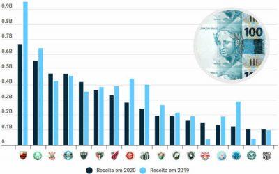 O ranking de receitas dos clubes do Brasil em 2020, com 17 acima de R$ 100 milhões