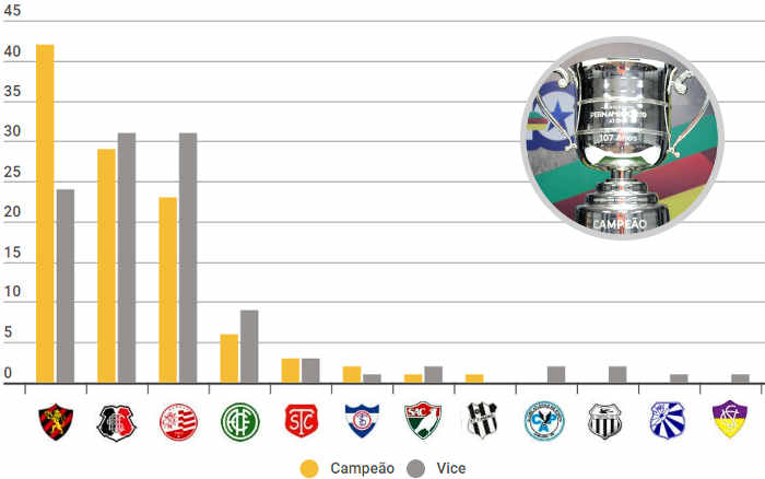 O ranking de títulos pernambucanos em 107 edições, com o Náutico campeão sobre o Sport
