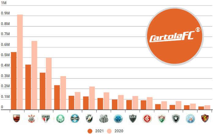 Top 25 | Os clubes mais populares no Cartola FC em 2021, com 2,5 milhões de inscritos