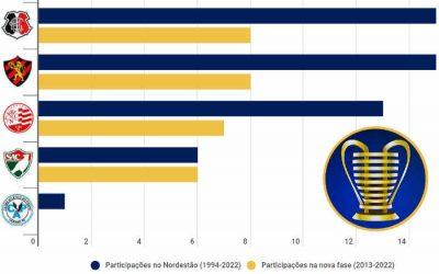 Com Náutico e Sport na Copa do Nordeste de 2022, PE terá o menor número em 12 anos