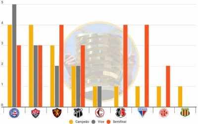 O ranking de títulos da Copa do Nordeste até 2021, com o Bahia tetracampeão