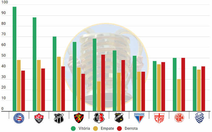 O ranking de pontos da Copa do Nordeste, com 58 clubes e 1,2 mil jogos de 1994 a 2021