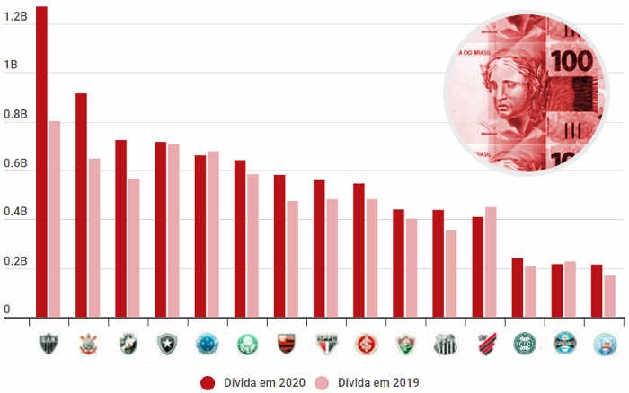 O ranking de dívidas dos clubes do Brasil em 2020, com 15 acima de R$ 200 milhões