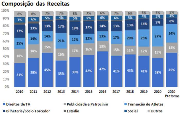 O raio x do Itaú sobre os balanços de Bahia, Ceará e Fortaleza; de regular a positivo