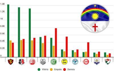 O ranking de pontos do Campeonato Pernambucano, com 66 clubes de 1915 a 2021