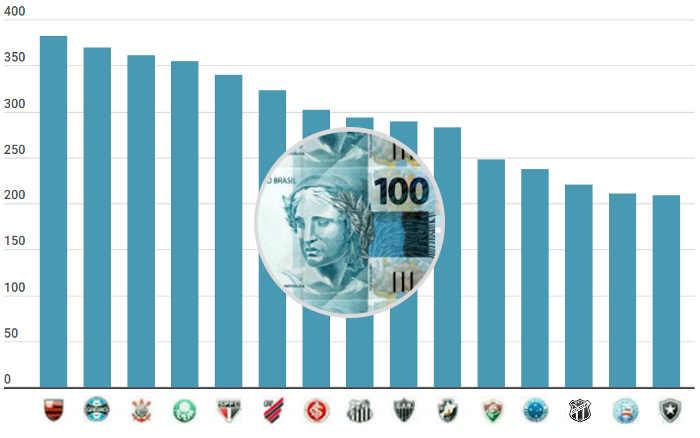 O ranking de clubes mais atrativos para investidores; 6 nordestinos no top 30