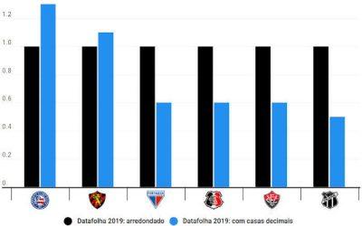 """O resultado """"real"""" da pesquisa do Datafolha, com casas decimais; Bahia e Sport crescem"""