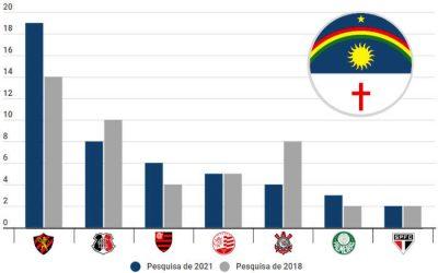 Pesquisa em PE aponta 34% de torcida para o trio de ferro e Flamengo em 3º lugar