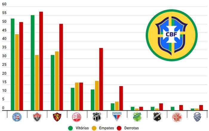 Sub 20 | O ranking do NE nos torneios nacionais até 2021; Bahia passou o Vitória